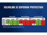 Valvoline Full Synthetic High Mileage with MaxLife Technology SAE 5W-20 Motor Oil 5 QT Photo 5